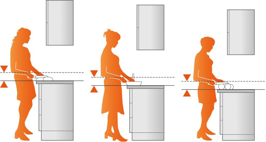 Hoogte Werkblad Keuken.Ergonomie In De Keuken Voorlichtingsburo Wonen