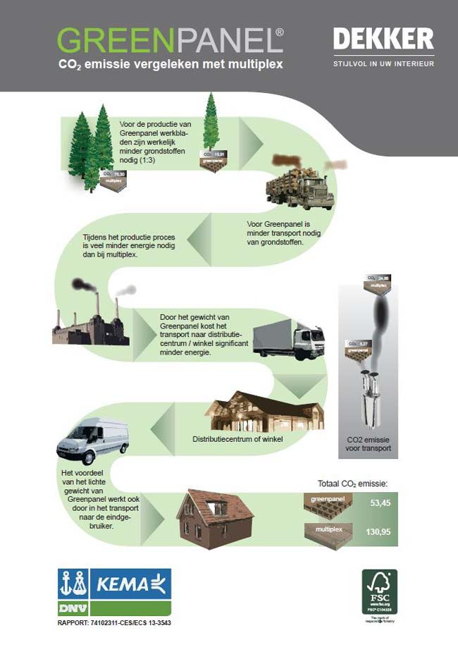 Duurzaam Greenpanel infographic